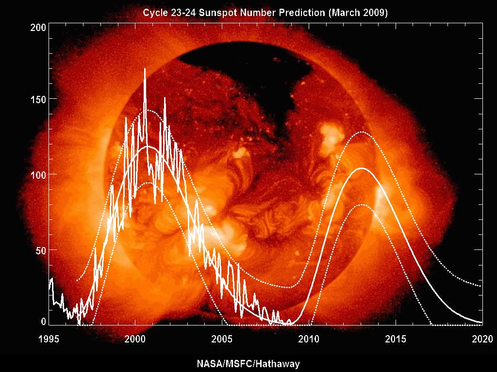 http://jelbas.files.wordpress.com/2009/11/sunspot_cycle_from_1995_to_2009.jpg